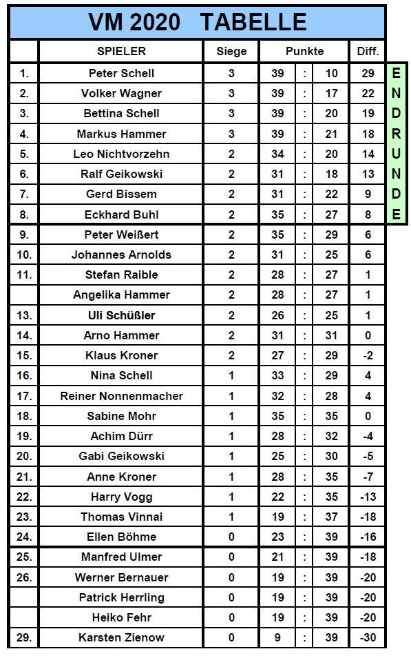 VM-2021-Tabelle-6